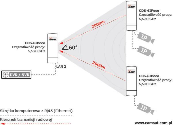 CDS 6IP eco - jak to dziala